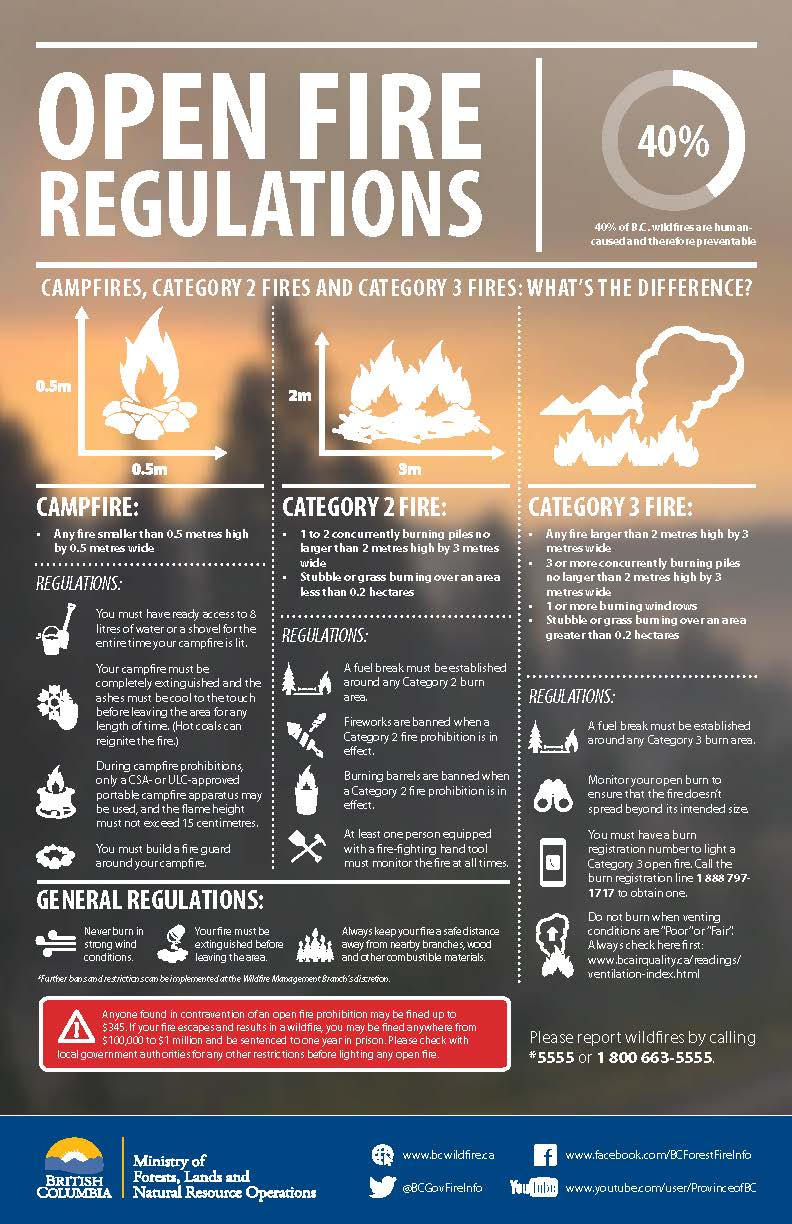 A Guide to Open Fire Regulations.jpg